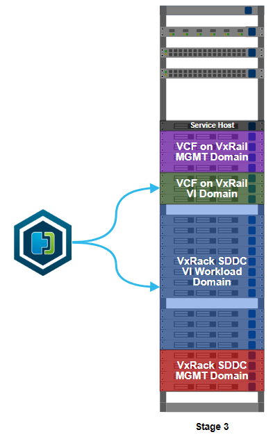 Installing VMware HCX on source and destination clusters.